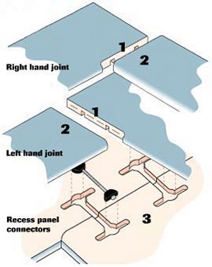 Kitchen Fitting Jigs